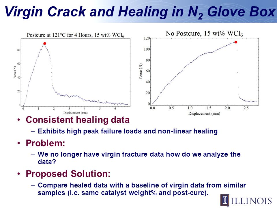 Virgin Crack and Healing in N 2 Glove Box Consistent healing data –Exhibits high peak failure loads and non-linear healing Problem: –We no longer have