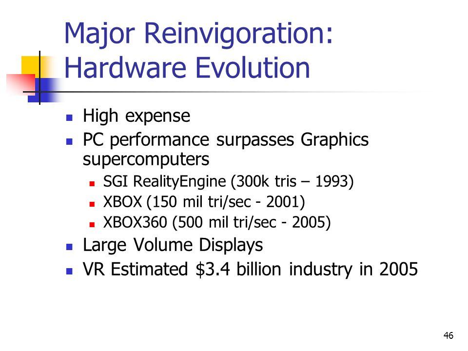 46 Major Reinvigoration: Hardware Evolution High expense PC performance surpasses Graphics supercomputers SGI RealityEngine (300k tris – 1993) XBOX (150 mil tri/sec - 2001) XBOX360 (500 mil tri/sec - 2005) Large Volume Displays VR Estimated $3.4 billion industry in 2005