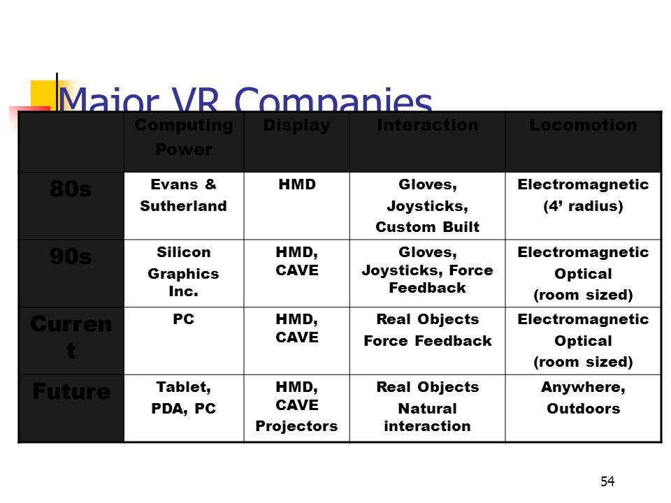 54 Major VR Companies Computing Power DisplayInteractionLocomotion 80s Evans & Sutherland HMDGloves, Joysticks, Custom Built Electromagnetic (4' radius) 90s Silicon Graphics Inc.