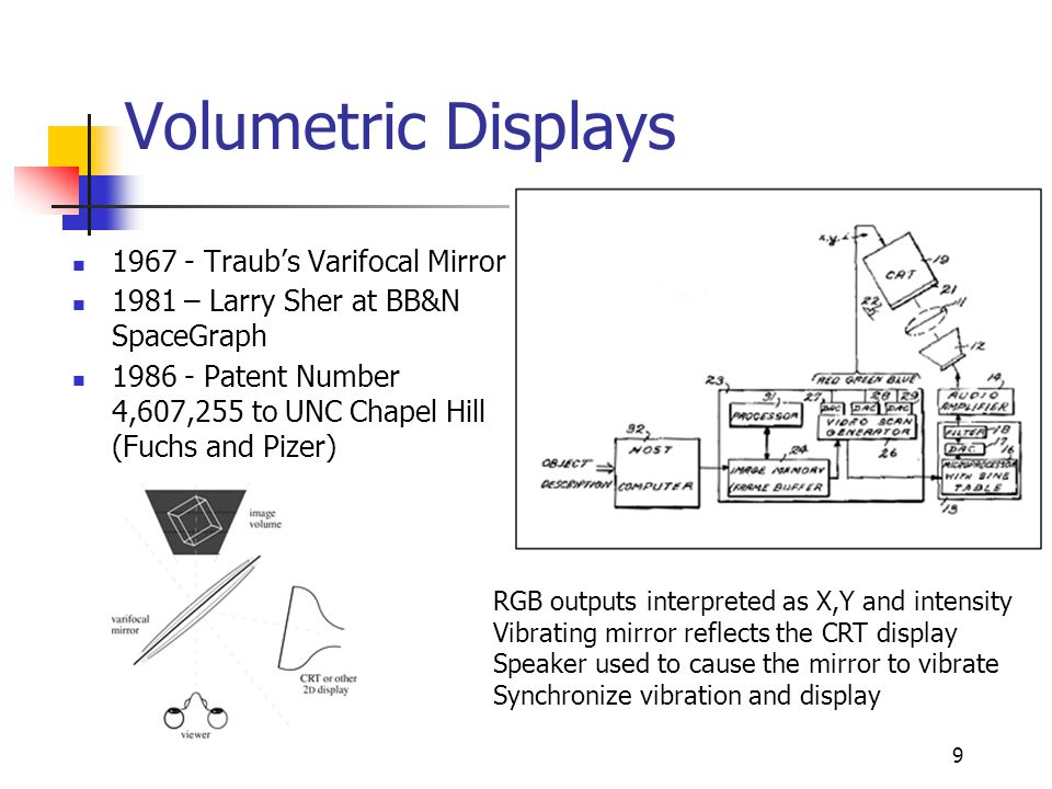 9 Volumetric Displays 1967 - Traub's Varifocal Mirror 1981 – Larry Sher at BB&N SpaceGraph 1986 - Patent Number 4,607,255 to UNC Chapel Hill (Fuchs an