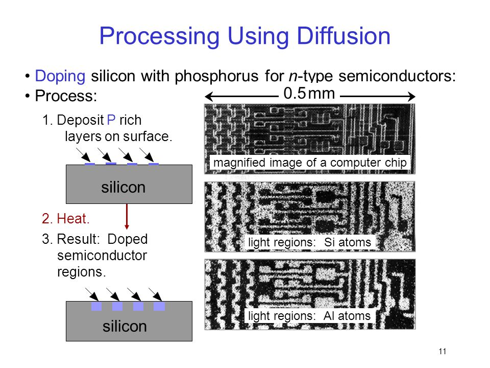 11 Doping silicon with phosphorus for n-type semiconductors: Process: 3. Result: Doped semiconductor regions. silicon Processing Using Diffusion magni