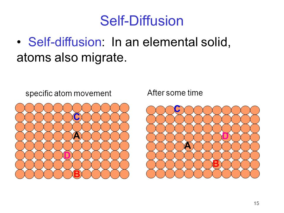 15 Self-diffusion: In an elemental solid, atoms also migrate. specific atom movement Self-Diffusion A B C D After some time A B C D