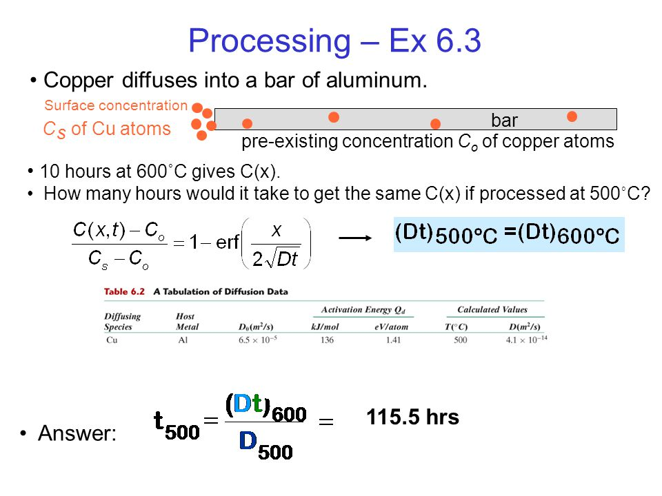 10 hours at 600˚C gives C(x). How many hours would it take to get the same C(x) if processed at 500 ˚ C? Answer: Processing – Ex 6.3 Copper diffuses i