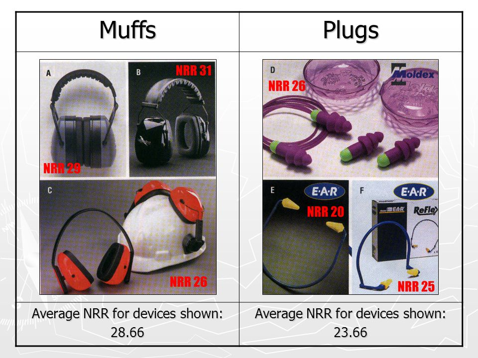 MuffsPlugs Average NRR for devices shown: 28.66 23.66