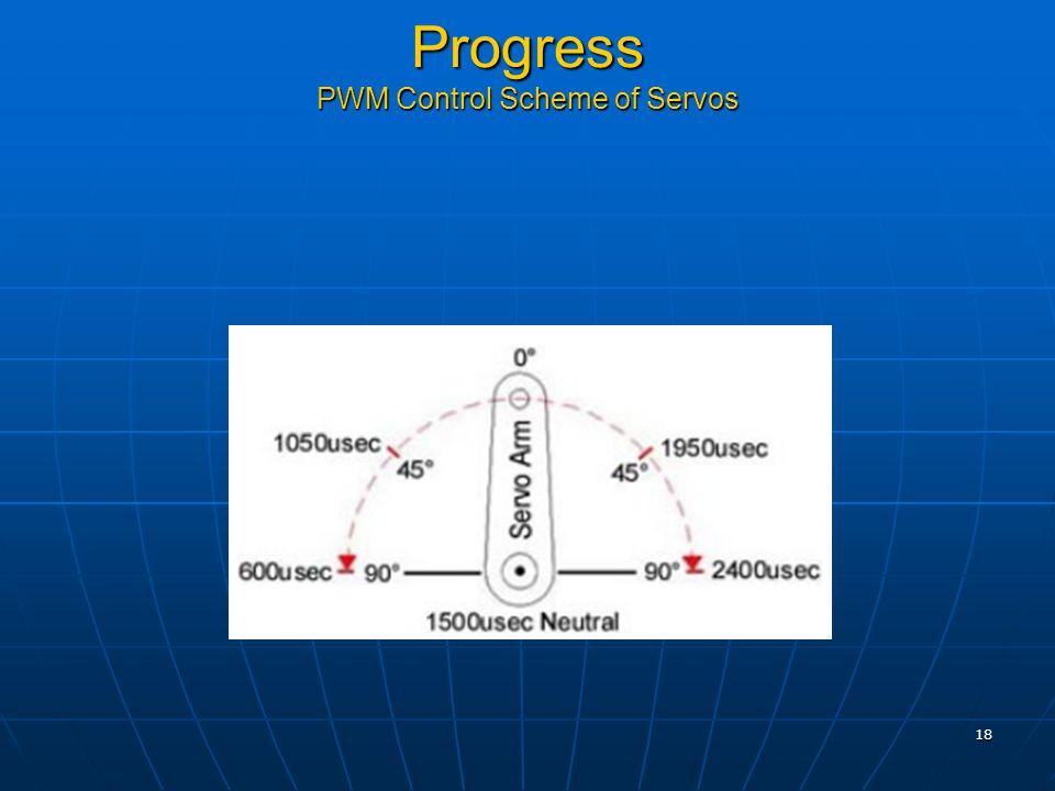 18 Progress PWM Control Scheme of Servos