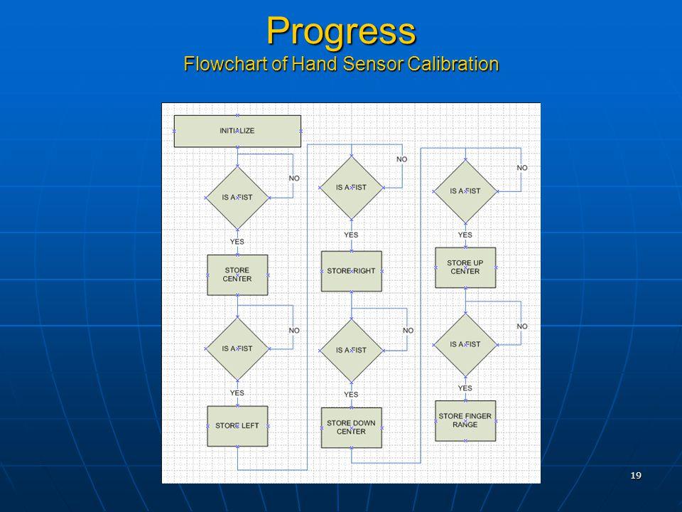 19 Progress Flowchart of Hand Sensor Calibration