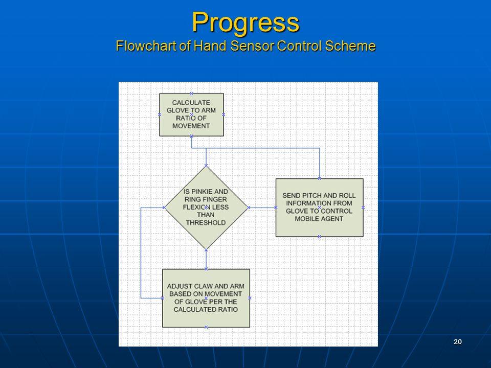 20 Progress Flowchart of Hand Sensor Control Scheme