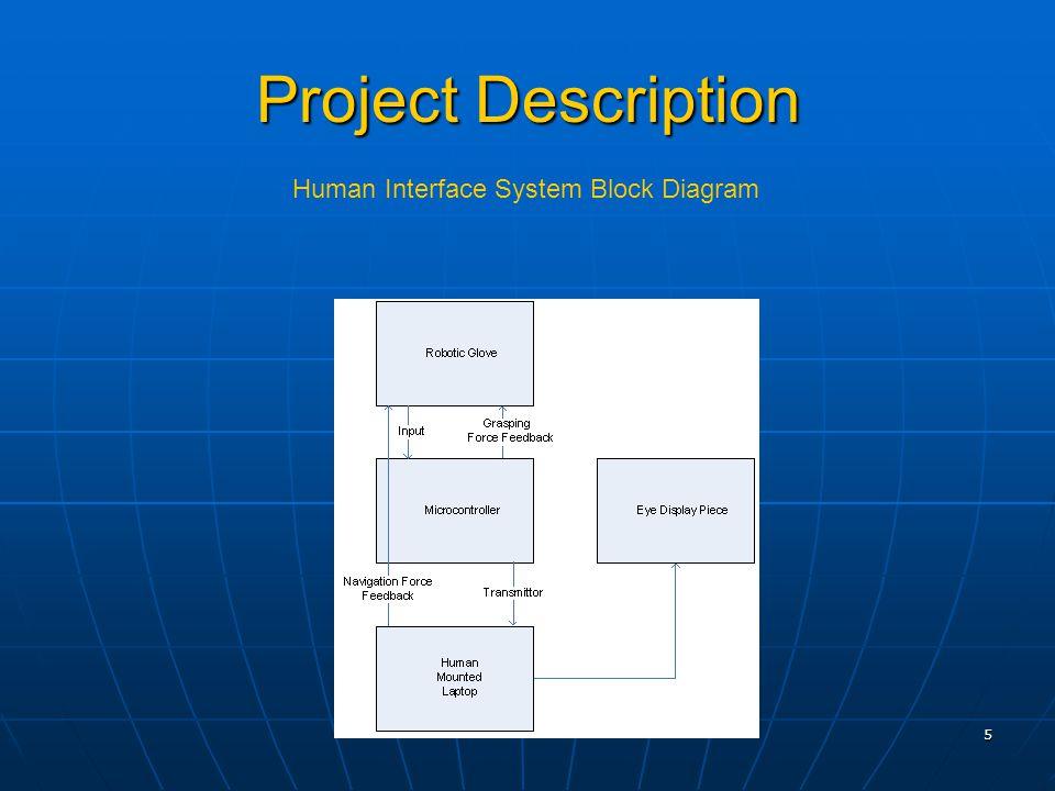 5 Project Description Human Interface System Block Diagram