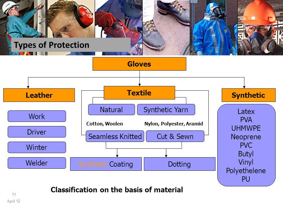 April 12 11 Gloves Leather Textile Synthetic Work Driver Winter Welder Seamless Knitted Latex PVA UHMWPE Neoprene PVC Butyl Vinyl Polyethelene PU Cut & Sewn Types of Protection Classification on the basis of material Synthetic CoatingDotting Synthetic YarnNatural Cotton, WoolenNylon, Polyester, Aramid