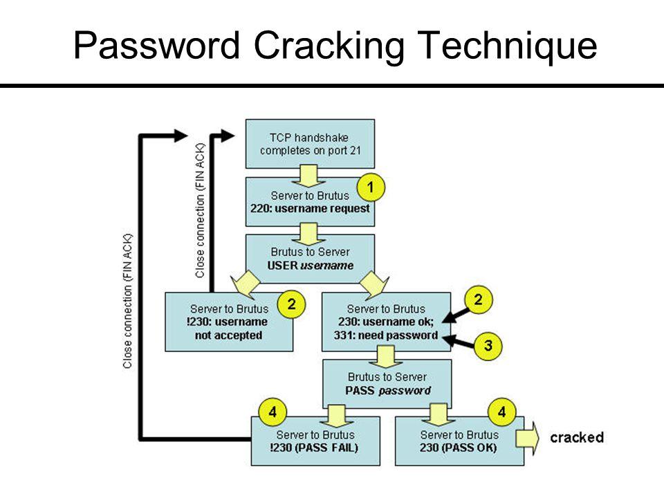 Password Cracking Technique
