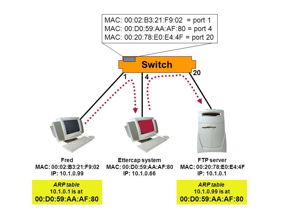 Switch Fred MAC: 00:02:B3:21:F9:02 IP: 10.1.0.99 Ettercap system MAC: 00:D0:59:AA:AF:80 IP: 10.1.0.66 FTP server MAC: 00:20:78:E0:E4:4F IP: 10.1.0.1 1 4 20 MAC: 00:02:B3:21:F9:02 = port 1 MAC: 00:D0:59:AA:AF:80 = port 4 MAC: 00:20:78:E0:E4:4F = port 20 ARP table 10.1.0.1 is at 00:D0:59:AA:AF:80 ARP table 10.1.0.99 is at 00:D0:59:AA:AF:80