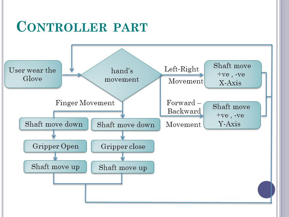 C ONTROLLER PART User wear the Glove Finger Movement Shaft move down Gripper close Shaft move up hand's movement Shaft move +ve, -ve X-Axis Left-Right