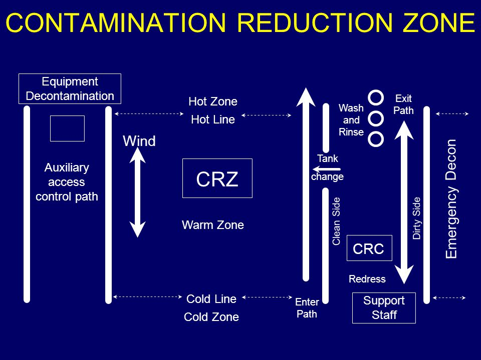 Redress CRC Support Staff Tank change Clean Side Dirty Side Auxiliary access control path Equipment Decontamination Emergency Decon Cold Line Cold Zone Hot Zone Hot Line Enter Path Exit Path Warm Zone CRZ Wind Wash and Rinse CONTAMINATION REDUCTION ZONE