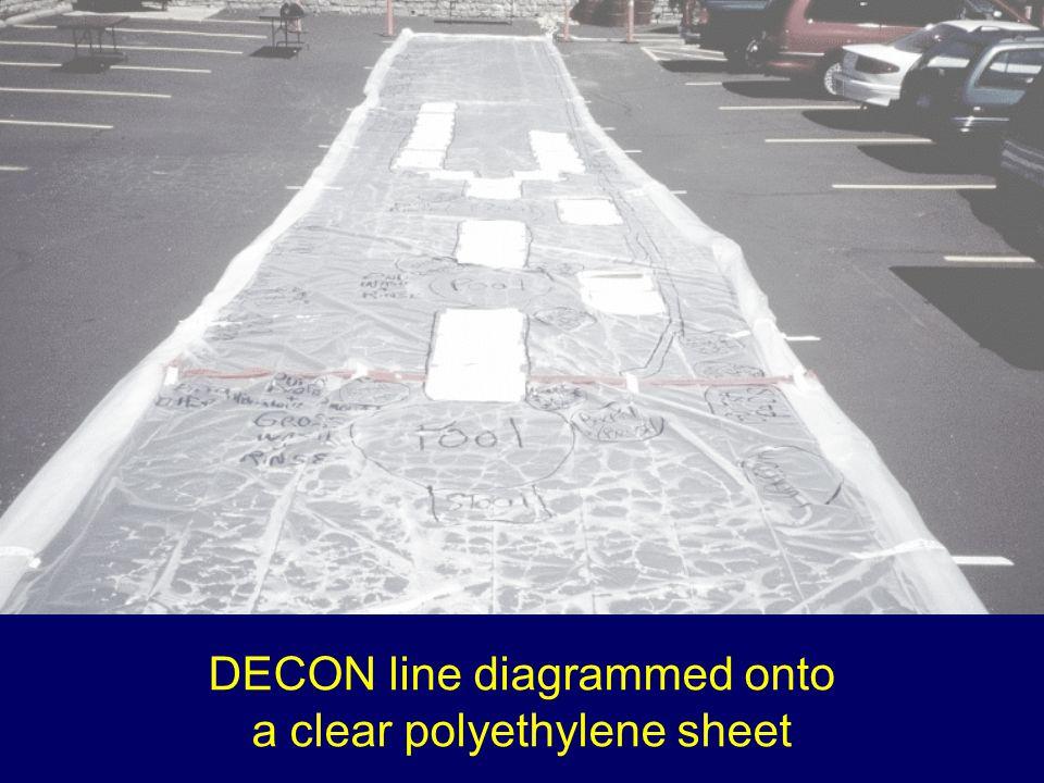 DECON line diagrammed onto a clear polyethylene sheet