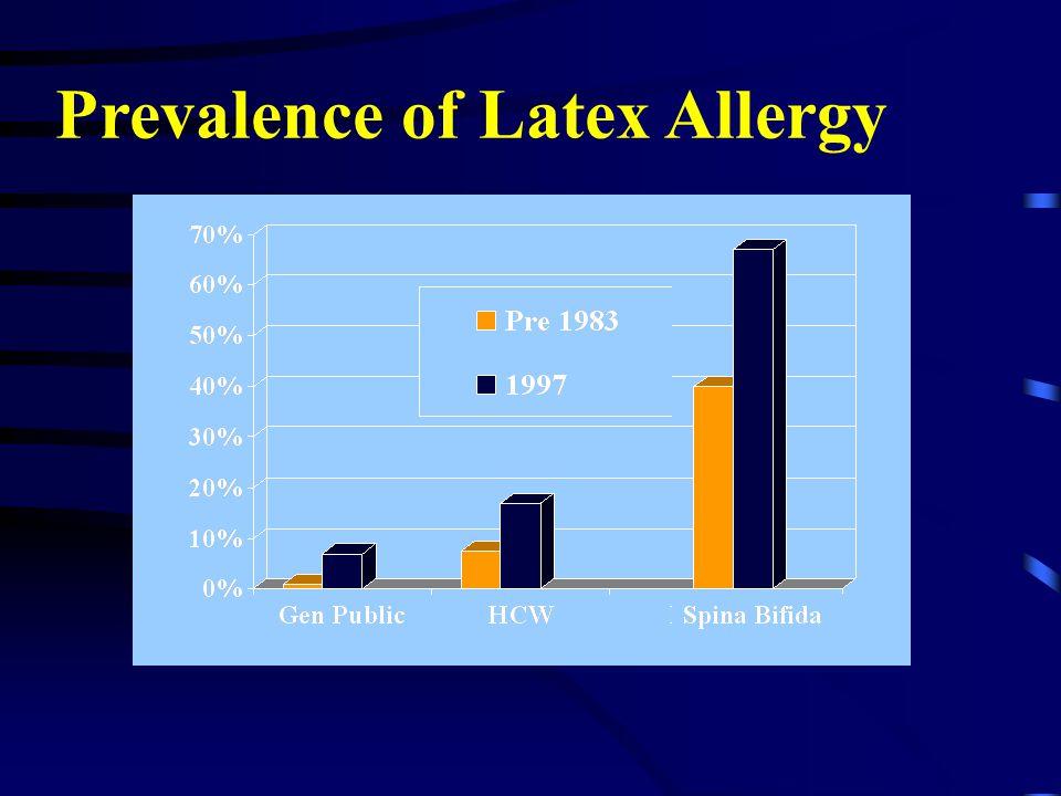 Prevalence of Latex Allergy