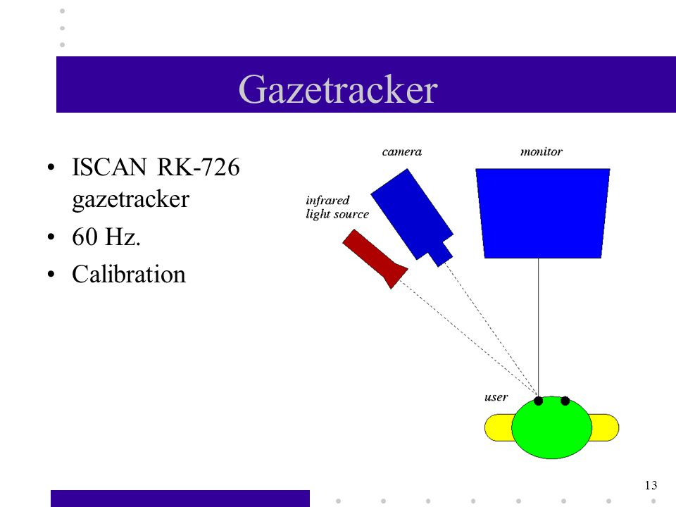 13 Gazetracker ISCAN RK-726 gazetracker 60 Hz. Calibration