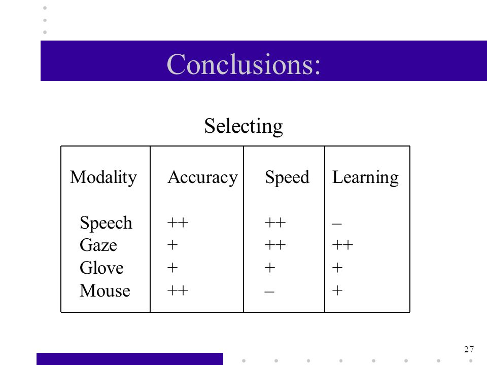 27 Conclusions: ModalityAccuracySpeed Learning Speech++++ – Gaze+++ ++ Glove++ + Mouse++– + Selecting
