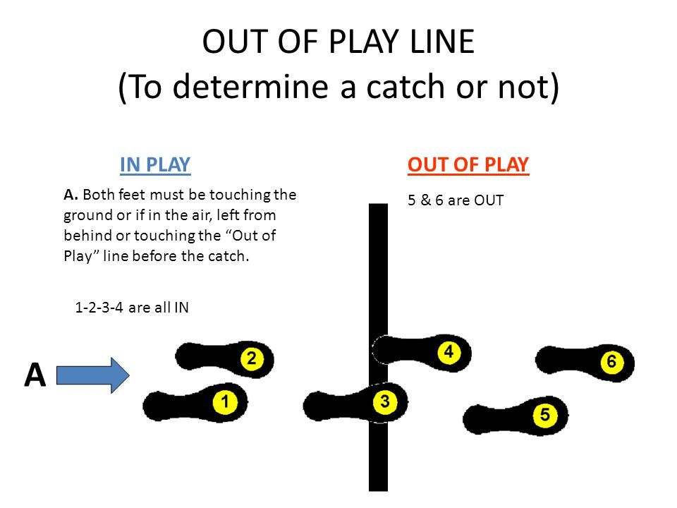 OUT OF PLAY LINE (To determine a catch or not) IN PLAYOUT OF PLAY A A.