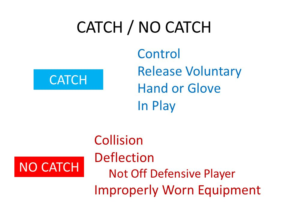 CATCH / NO CATCH CATCH Control Release Voluntary Hand or Glove In Play NO CATCH Collision Deflection Not Off Defensive Player Improperly Worn Equipmen