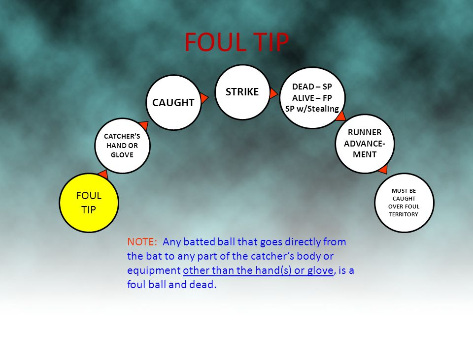 FOUL TIP MUST BE CAUGHT OVER FOUL TERRITORY NOTE: Any batted ball that goes directly from the bat to any part of the catcher's body or equipment other than the hand(s) or glove, is a foul ball and dead.