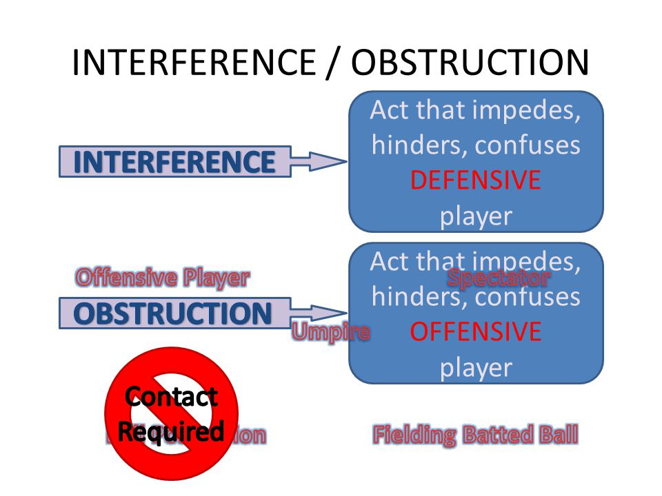 Act that impedes, hinders, confuses OFFENSIVE player Act that impedes, hinders, confuses DEFENSIVE player INTERFERENCE / OBSTRUCTION