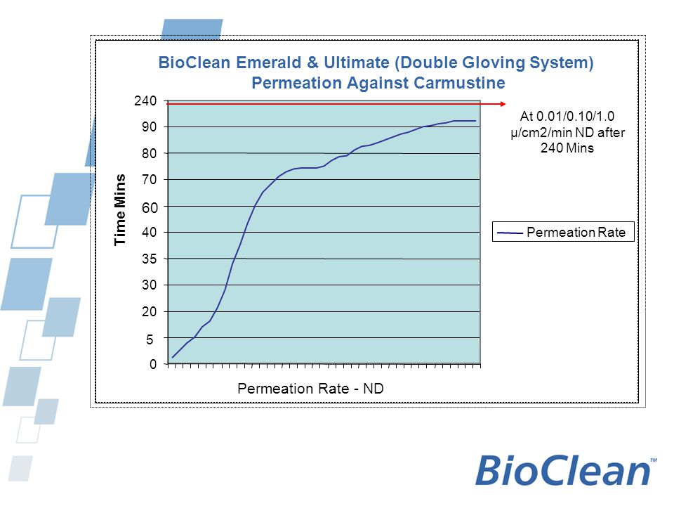 BioClean Ultimate BioClean EmeraldBerner**** EN 374-3:2003* Specified Limit***1.00 µ/cm²/Min Cisplatinum (Optional)>480Min (Class 6) > 180 Min (Class 4) Carmustine>480Min (Class 6) > 60 Min (Class 3) Cyclophosphamide>480Min (Class 6) > 120 Min (Class 4) Doxorubicin Hydrochloride>480Min (Class 6) > 180 Min (Class 4) Fluorouracil>480Min (Class 6) > 180 Min (Class 4) Methotrexate (Optional)>480Min (Class 6) > 180 Min (Class 4) Etoposide>480Min (Class 6) Did Not Test Paclitaxel>480Min (Class 6) Did Not Test Thio Tepa>480Min (Class 6) Did Not Test Berners Cytotoxic Permeation Performance Comparison Table shows the time in minutes, after exposure to the chemical, at which the permeation rate reaches 1.00 μg/cm2/Min Nitritex have tested gloves using ASTM6978-05** which has identical methodology to EN374-3:2003 with the following exceptions: 1.