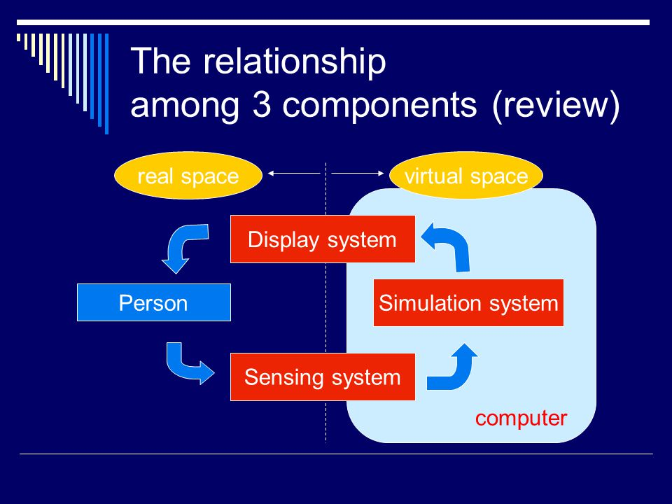 The relationship among 3 components (review) Person real spacevirtual space Simulation system Display system Sensing system computer