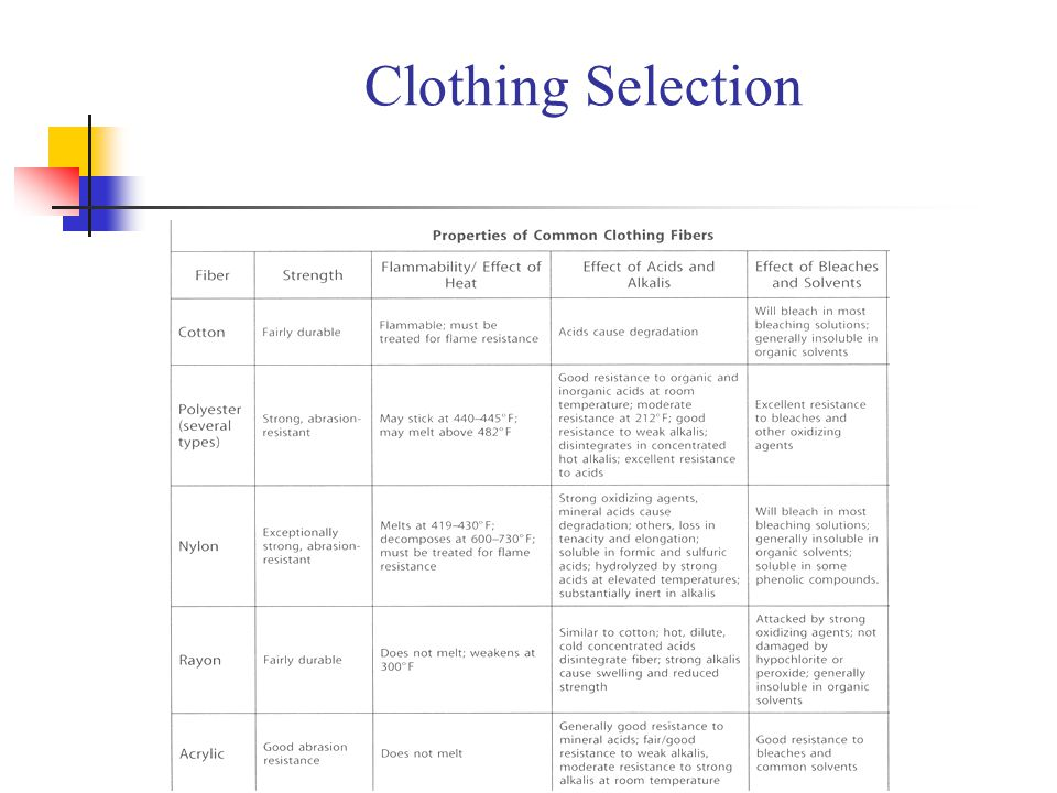 Clothing Selection