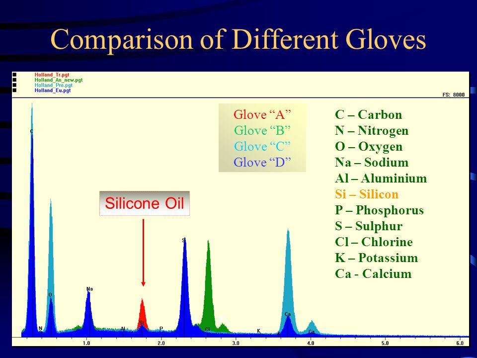 Comparison of Different Gloves Cl S C – Carbon N – Nitrogen O – Oxygen Na – Sodium Al – Aluminium Si – Silicon P – Phosphorus S – Sulphur Cl – Chlorine K – Potassium Ca - Calcium Glove A Glove B Glove C Glove D Silicone Oil