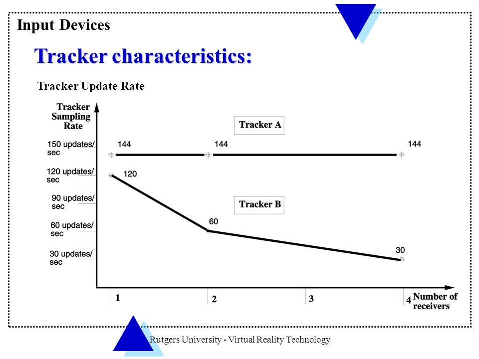 Rutgers University - Virtual Reality Technology Tracker characteristics: Tracker characteristics: Tracker Update Rate Input Devices