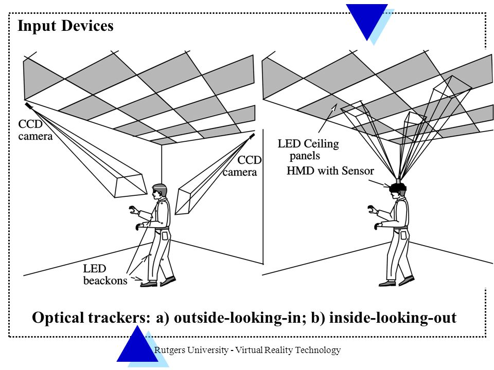 Rutgers University - Virtual Reality Technology Optical trackers: a) outside-looking-in; b) inside-looking-out Input Devices