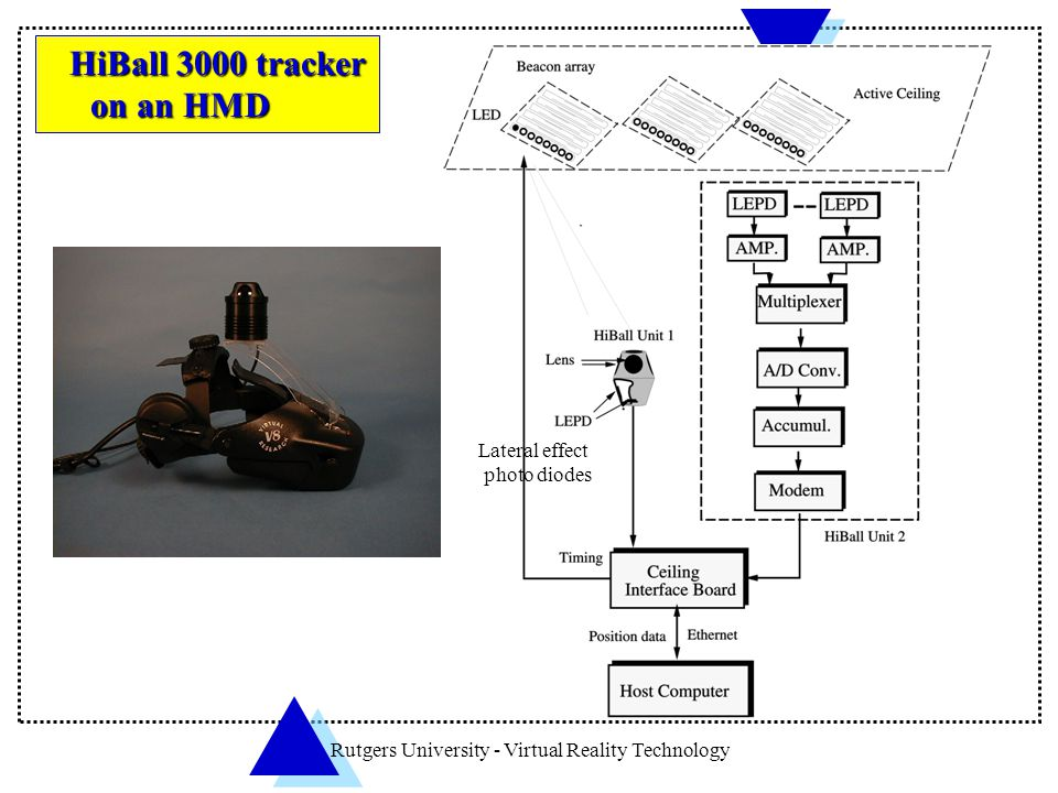 Rutgers University - Virtual Reality Technology HiBall 3000 tracker HiBall 3000 tracker on an HMD on an HMD Lateral effect photo diodes