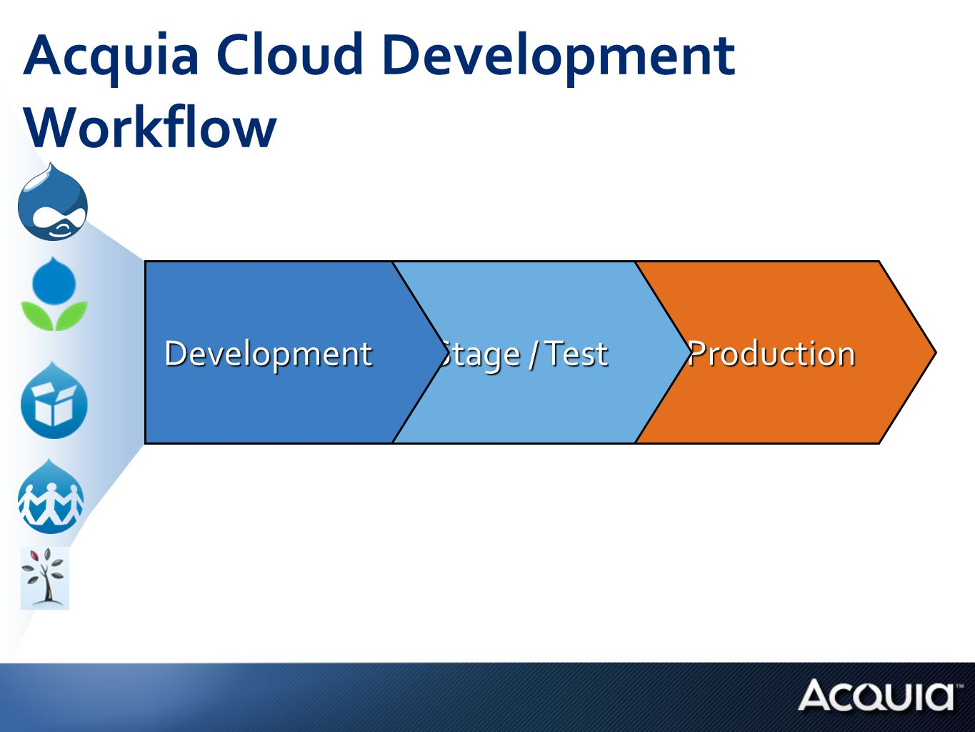 Production Stage / Test Development Acquia Cloud Development Workflow