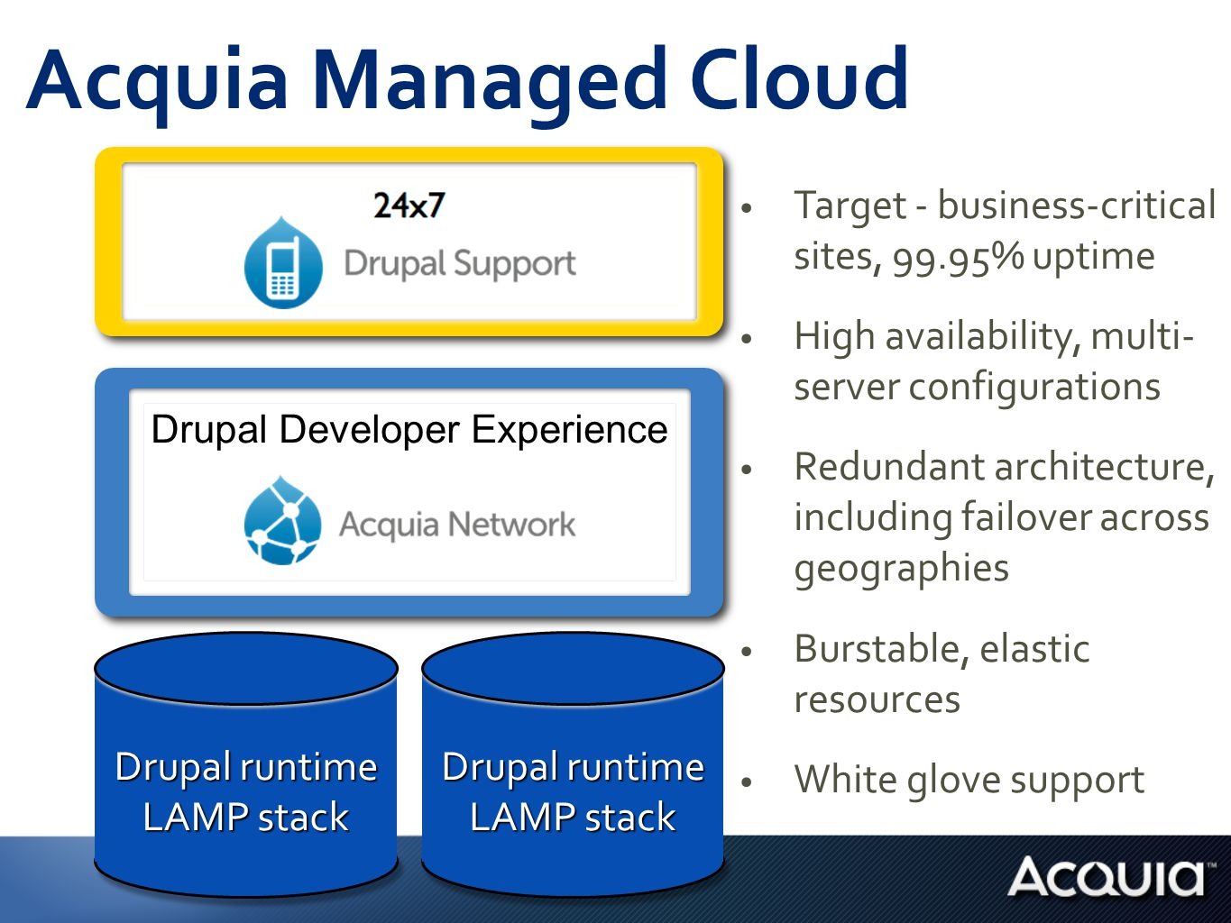 Drupal runtime LAMP stack Drupal runtime LAMP stack Drupal Developer Experience Acquia Managed Cloud Target - business-critical sites, 99.95% uptime High availability, multi- server configurations Redundant architecture, including failover across geographies Burstable, elastic resources White glove support