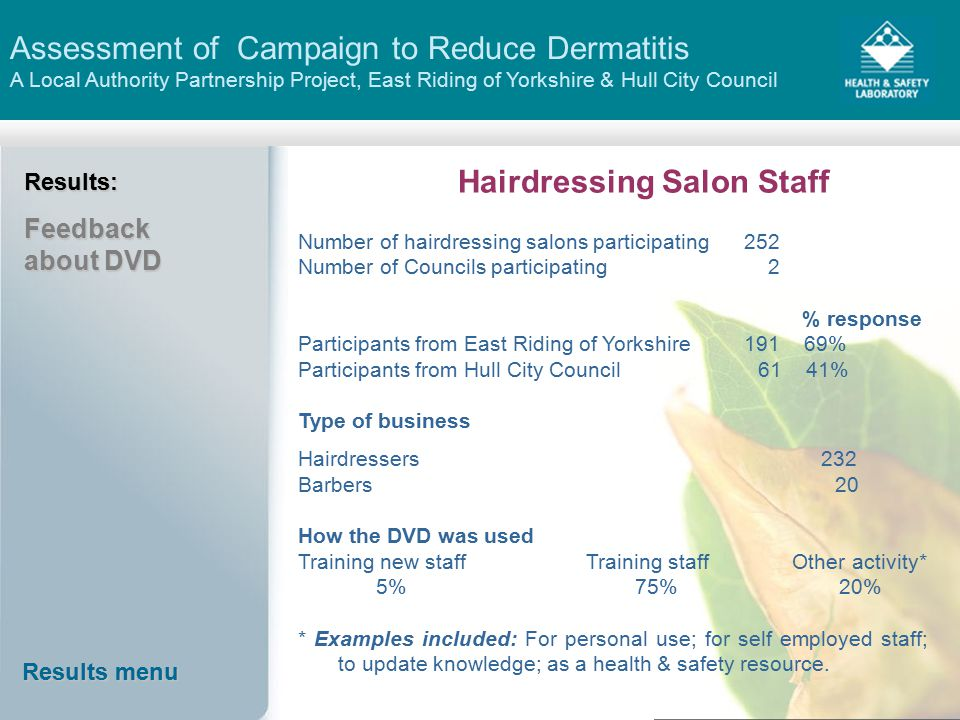 Assessment of Campaign to Reduce Dermatitis A Local Authority Partnership Project, East Riding of Yorkshire & Hull City Council Results menu Results menu Results: Feedback about DVD Hairdressing Salon Staff Number of hairdressing salons participating 252 Number of Councils participating 2 % response Participants from East Riding of Yorkshire 191 69% Participants from Hull City Council 61 41% Type of business Hairdressers 232 Barbers 20 How the DVD was used Training new staff Training staff Other activity* 5% 75% 20% * Examples included: For personal use; for self employed staff; to update knowledge; as a health & safety resource.