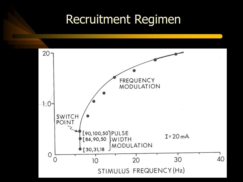 Recruitment Regimen