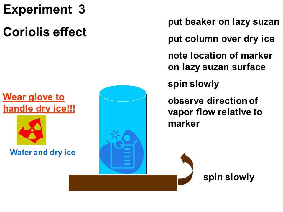 Water and dry ice Experiment 3 Coriolis effect put beaker on lazy suzan put column over dry ice note location of marker on lazy suzan surface spin slowly observe direction of vapor flow relative to marker Wear glove to handle dry ice!!.
