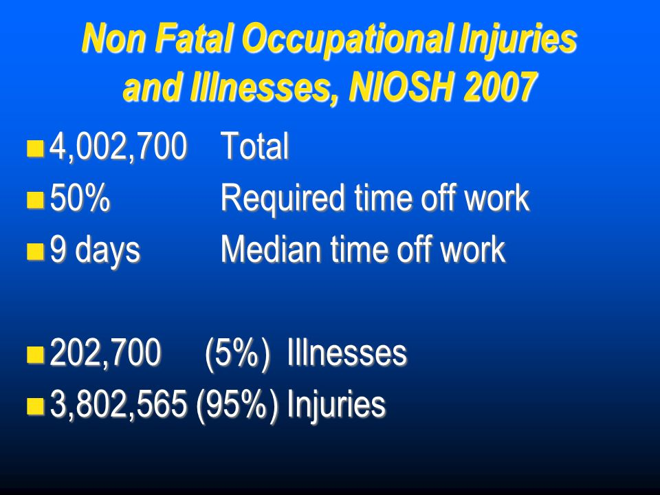 Non Fatal Occupational Injuries and Illnesses, NIOSH 2007 4,002,700 Total 4,002,700 Total 50% Required time off work 50% Required time off work 9 days