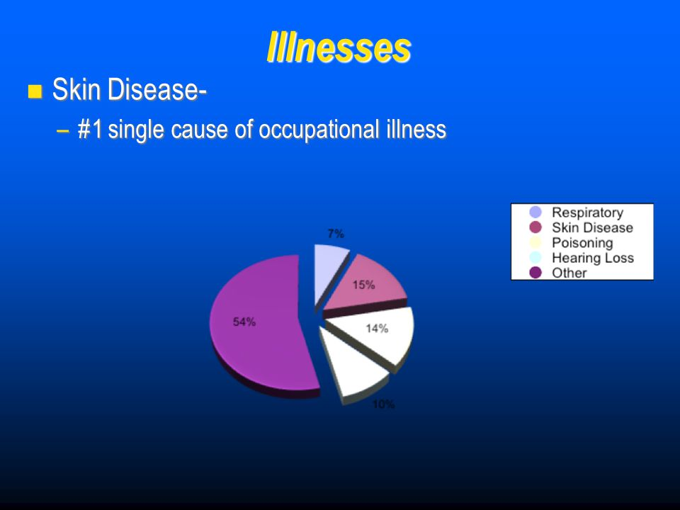 Illnesses Skin Disease- Skin Disease- –#1 single cause of occupational illness