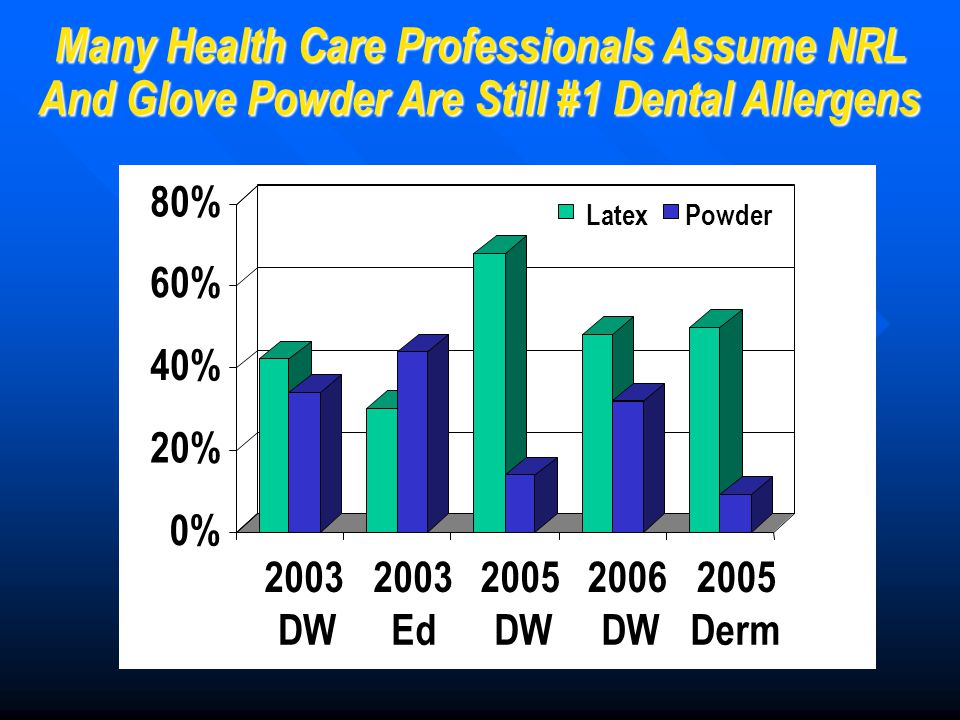 Many Health Care Professionals Assume NRL And Glove Powder Are Still #1 Dental Allergens 0% 20% 40% 60% 80% 2003 DW 2003 Ed 2005 DW 2006 DW 2005 Derm