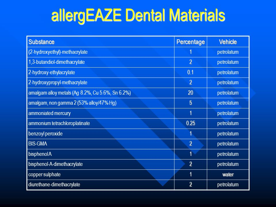 allergEAZE Dental Materials SubstancePercentageVehicle (2-hydroxyethyl)-methacrylate1petrolatum 1,3-butandiol-dimethacrylate2petrolatum 2-hydroxy-ethy