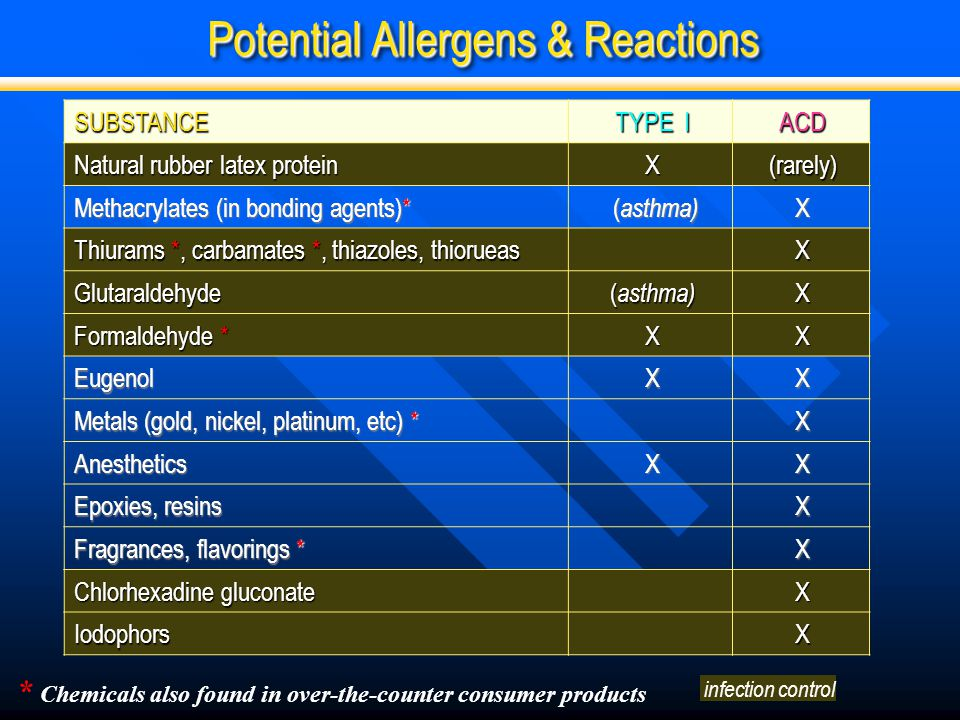 Potential Allergens & Reactions SUBSTANCE TYPE I ACD Natural rubber latex protein X(rarely) Methacrylates (in bonding agents)* ( asthma) ( asthma)X Th