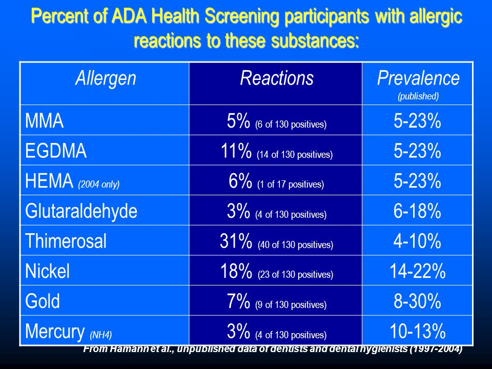 Percent of ADA Health Screening participants with allergic reactions to these substances: AllergenReactionsPrevalence (published) MMA5% (6 of 130 posi