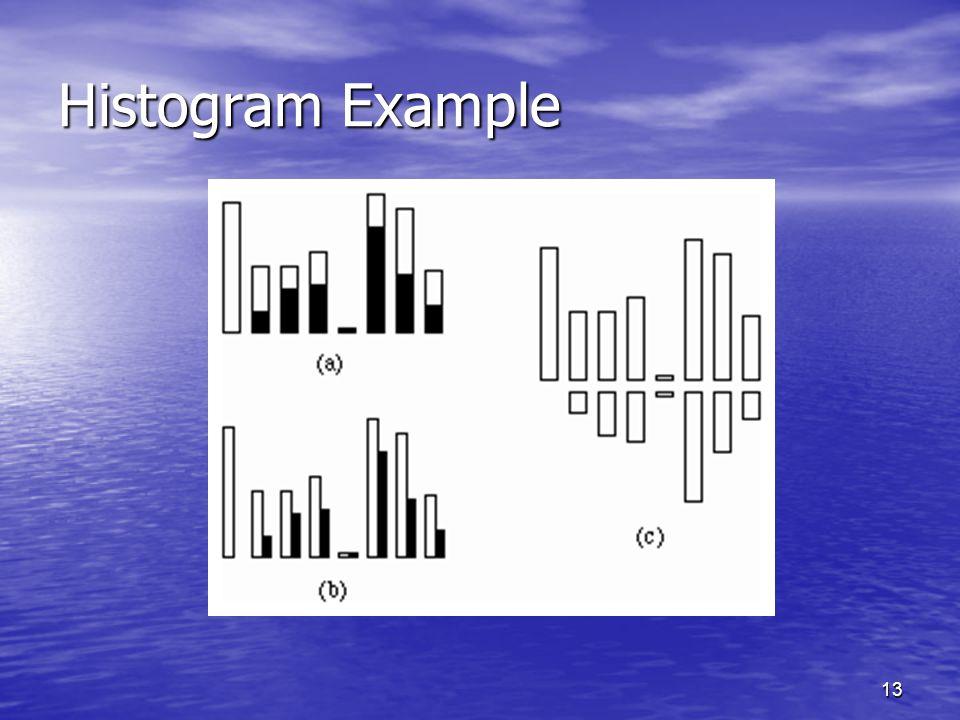 13 Histogram Example