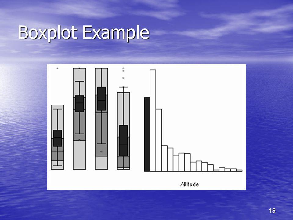15 Boxplot Example