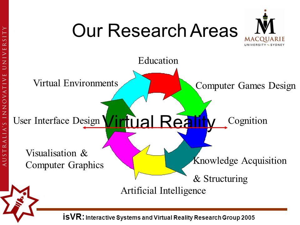 isVR: Interactive Systems and Virtual Reality Research Group 2005 User Interface DesignCognition Artificial Intelligence Visualisation & Computer Graphics Knowledge Acquisition & Structuring Virtual Reality Education Virtual Environments Computer Games Design Our Research Areas