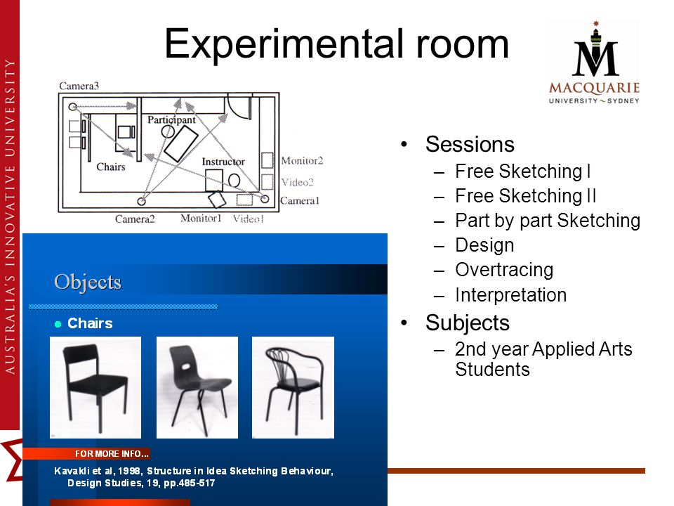 Experimental room Sessions –Free Sketching I –Free Sketching II –Part by part Sketching –Design –Overtracing –Interpretation Subjects –2nd year Applied Arts Students