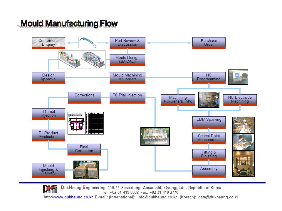 Mould Design Systems & CAM CAD / CAMNOSOFTWARE TYPE / VERSIONORIGIN - CAD System[2D]3Autocad 2000iAutodesk[U.S.A] - CAD System[3D]5Cadceus V6.4 [mold design]Unisys[Japan] - CAM System3Power Shape & Mill 5.1Delcam[U.K] - CAM System1NCGUK - Data translator2MODVIEW, CATIA for CADCEUS, UGKorea, Unisys Mould Manufacturing Machines MACHINENo.MAKE / BASIC SPECIFICATIONORIGIN - CNC Horizontal Milling Machine 201Doosan (2000 x 3000 x 1500 + 800)Korea - CNC Vertical Milling Machine 121Yoneda (1250 x 2800 x 900)Japan - CNT Vertical Milling Machine 91Doosan (900 x 2000 x 800)Korea - CNC Vertical Milling Machine 81Makino (800 x 1800 x 700)Japan - CNC Vertical Milling Machine 61Makino (600 x 1200 x 600)Japan - CNC Vertical Milling Machine 51Fadal (500 x 1000 x 350)U.S.A - CNC Machine 5 [Hi-Spindle]1DOOSAN (550 x 1100 x 560)Korea - Milling Machine 22Hwachun.Namsun (600 x 300 x 600)Korea - CNC EDM 20001Daehan (2000 x 3000 x 1500)Korea - CNC EDM 10001HITECH (1100 x 600 x 500)Korea - EDM 700.800.10002Yooil.