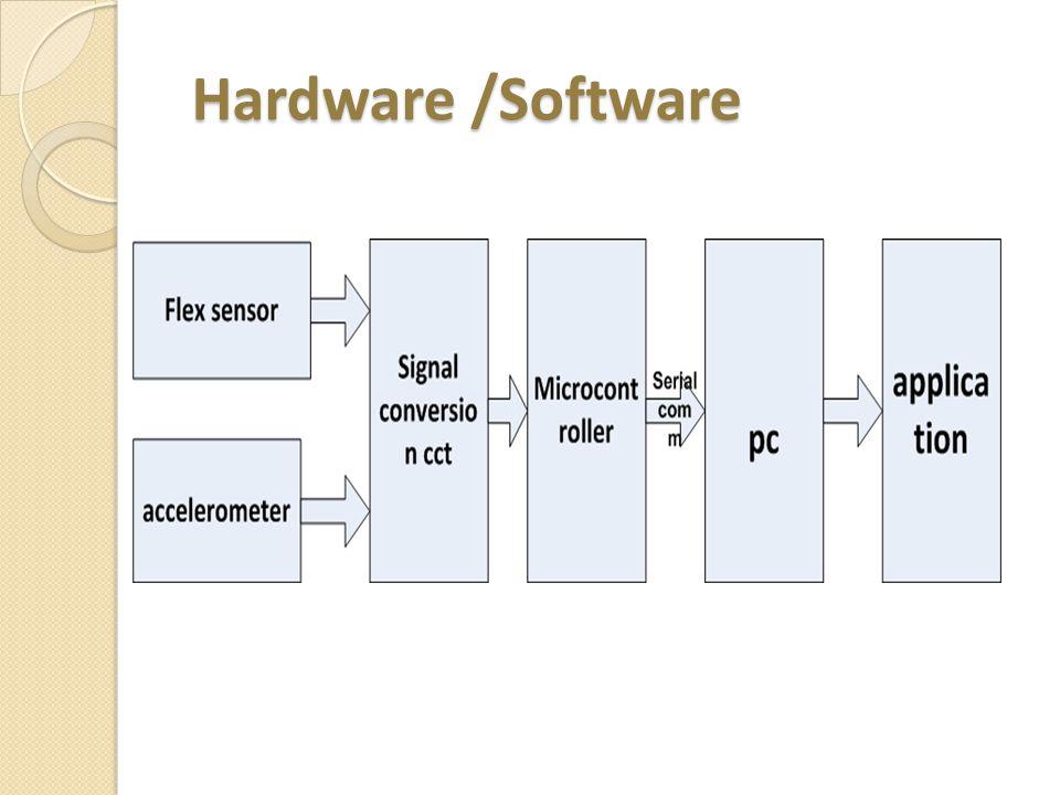 Hardware /Software Hardware /Software