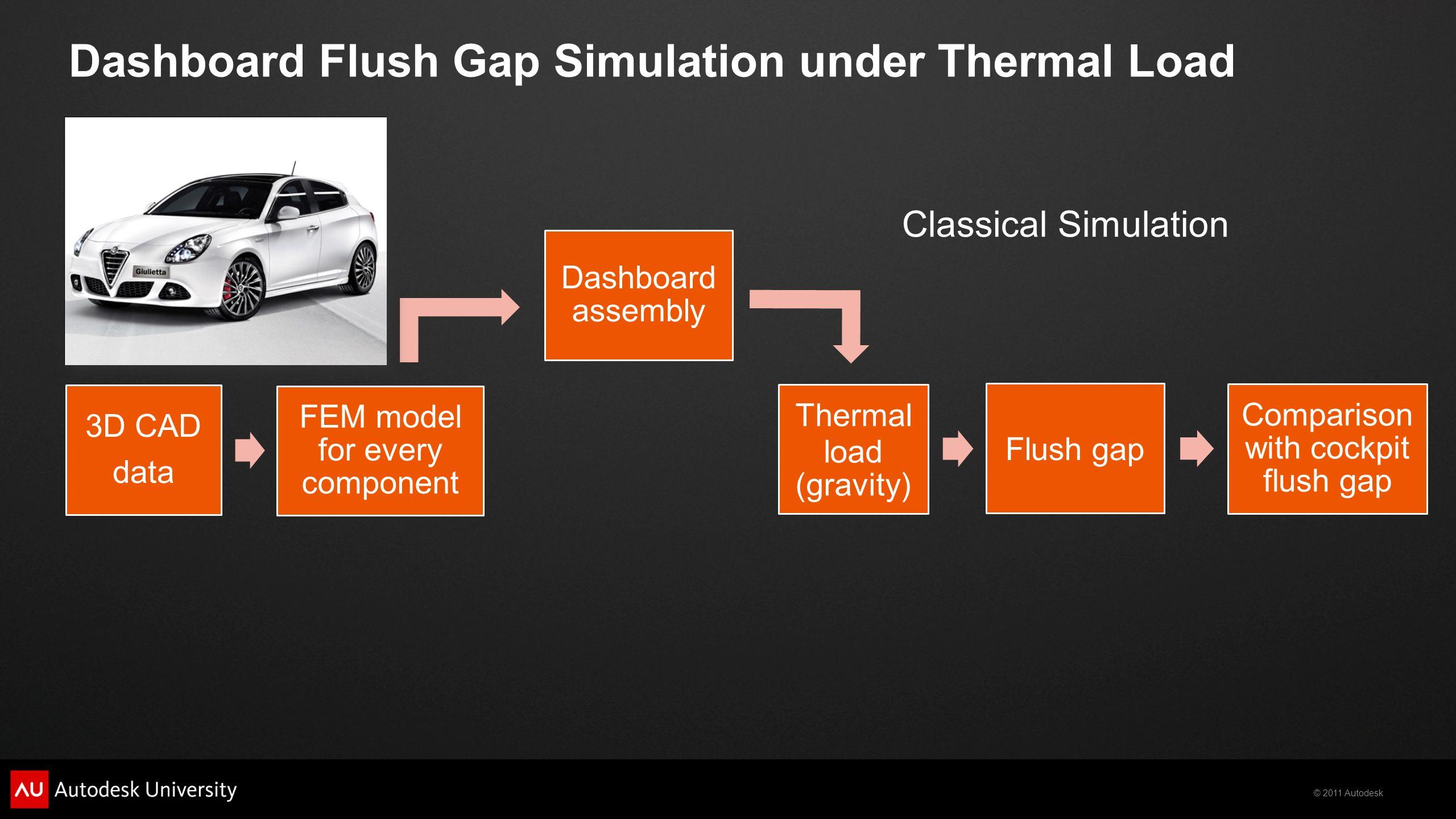 © 2011 Autodesk Dashboard Flush Gap Simulation under Thermal Load 3D CAD data FEM model for every component Dashboard assembly Thermal load (gravity) Flush gap Comparison with cockpit flush gap Classical Simulation